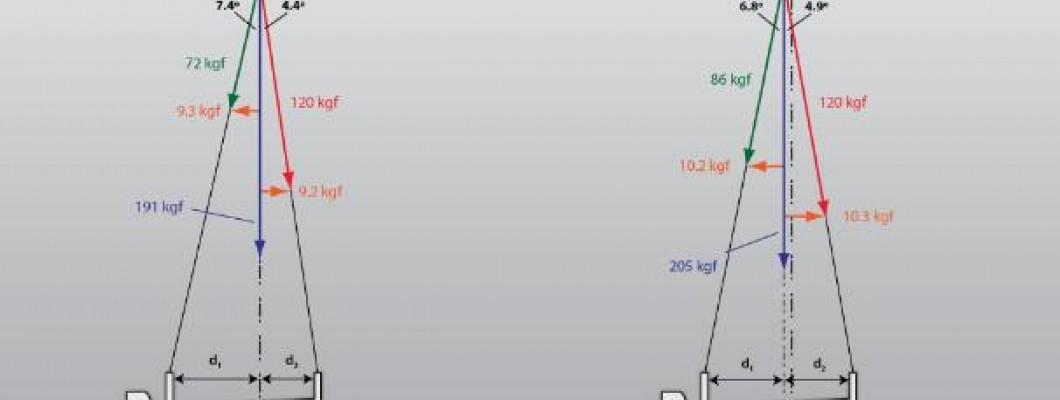 Why use offset/asymmetrical rims